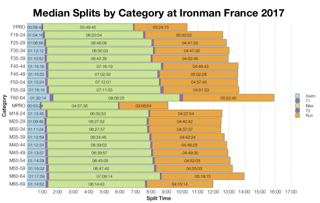 Median Splits by Age Group at Ironman France 2017