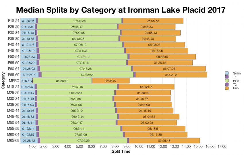 Median Splits by Age Group at Ironman Lake Placid 2017