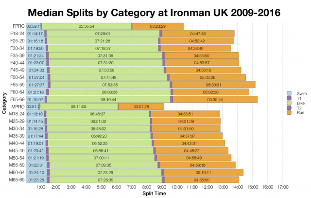 Median Splits by Age Group at Ironman UK 2009-2016