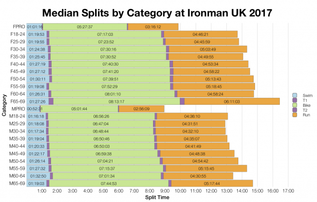 Median Splits by Age Group at Ironman UK 2017