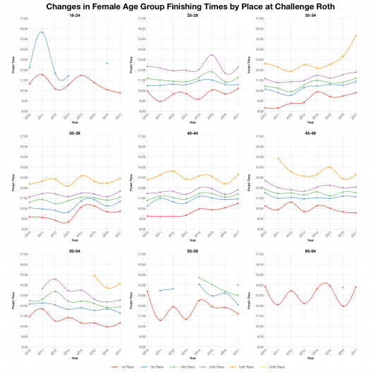 Changes in Female Finishing Times by Position at Challenge Roth