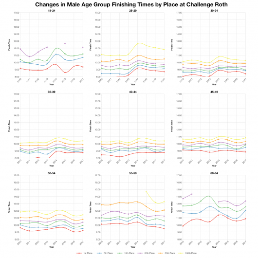 Changes in Male Finishing Times by Position at Challenge Roth
