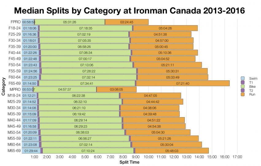 Median Splits by Age Group at Ironman Canada 2013-2016