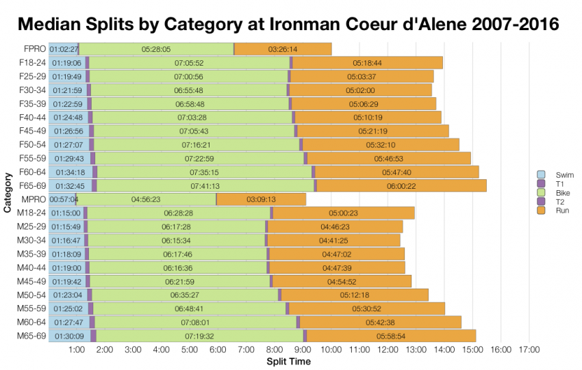 Median Splits by Age Group at Ironman Coeur d'Alene 2007-2016