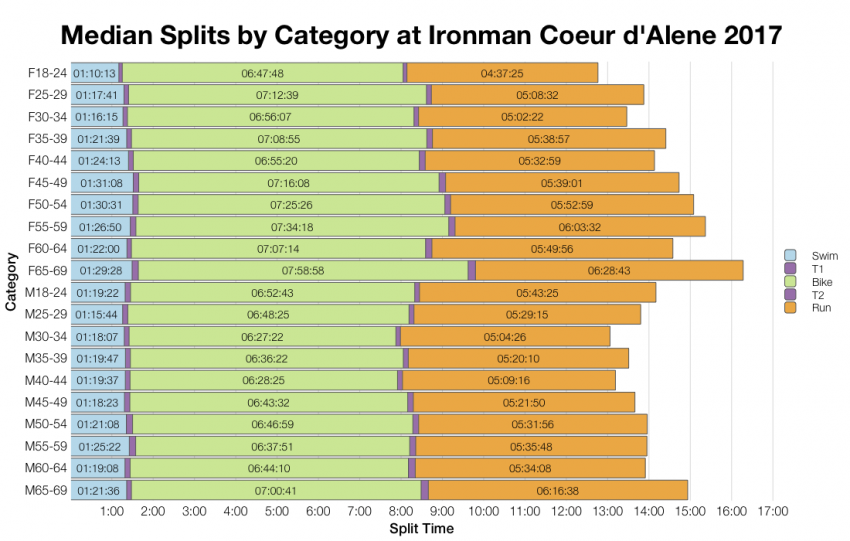 Median Splits by Age Group at Ironman Coeur d'Alene 2017