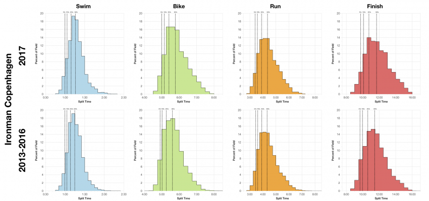 Distribution of Finisher Splits at Ironman Copenhagen 2017 Compared with 2013-2016
