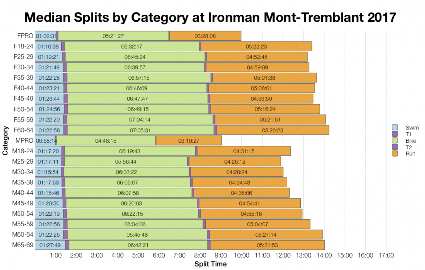 Median Splits by Age Group at Ironman Mont-Tremblant 2017