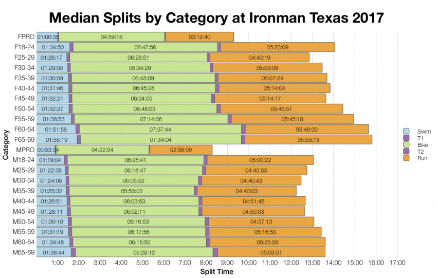 Median Splits by Age Group at Ironman Texas 2017