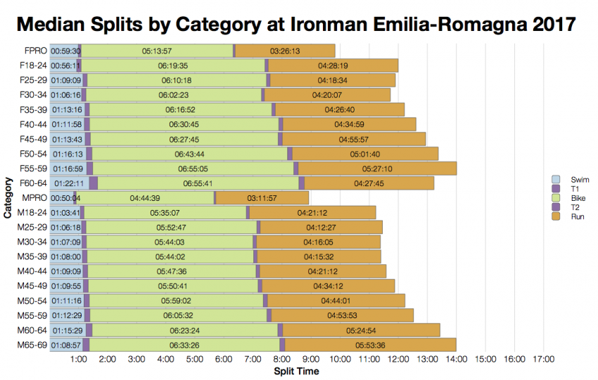 Median Splits by Age Group at Ironman Emilia-Romagna 2017