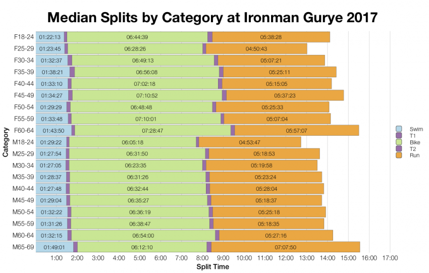 Median Splits by Age Group at Ironman Gurye 2017