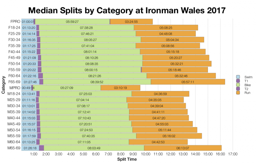 Median Splits by Age Group at Ironman Wales 2017