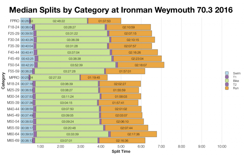 Median Splits by Age Group at Ironman Weymouth 70.3 2016