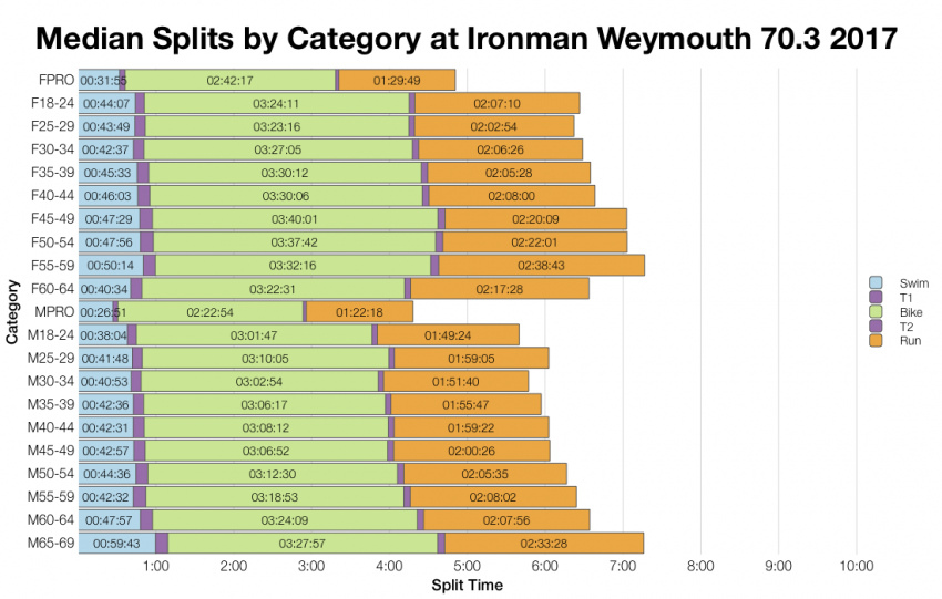 Median Splits by Age Group at Ironman Weymouth 70.3 2017