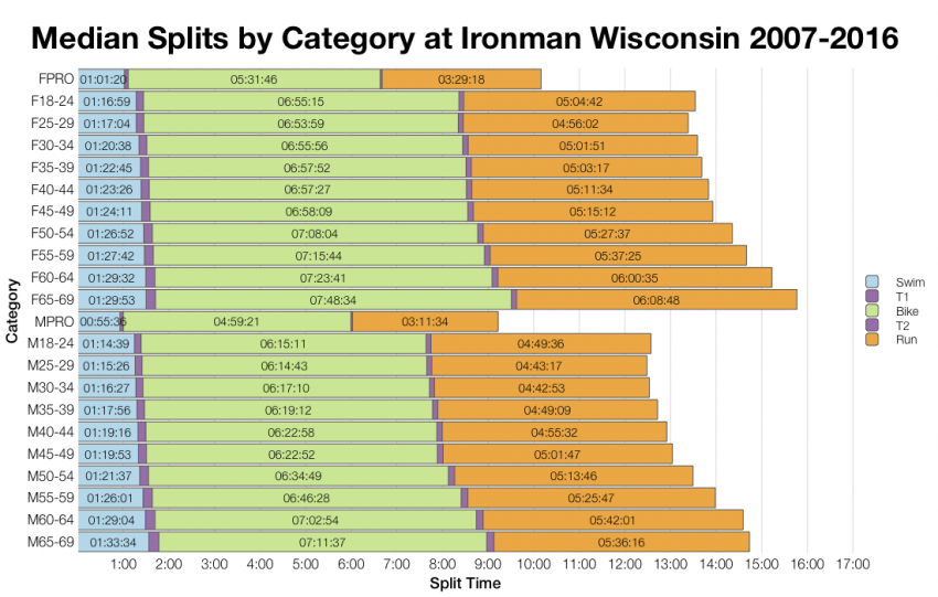 Median Splits by Age Group at Ironman Wisconsin 2007-2016