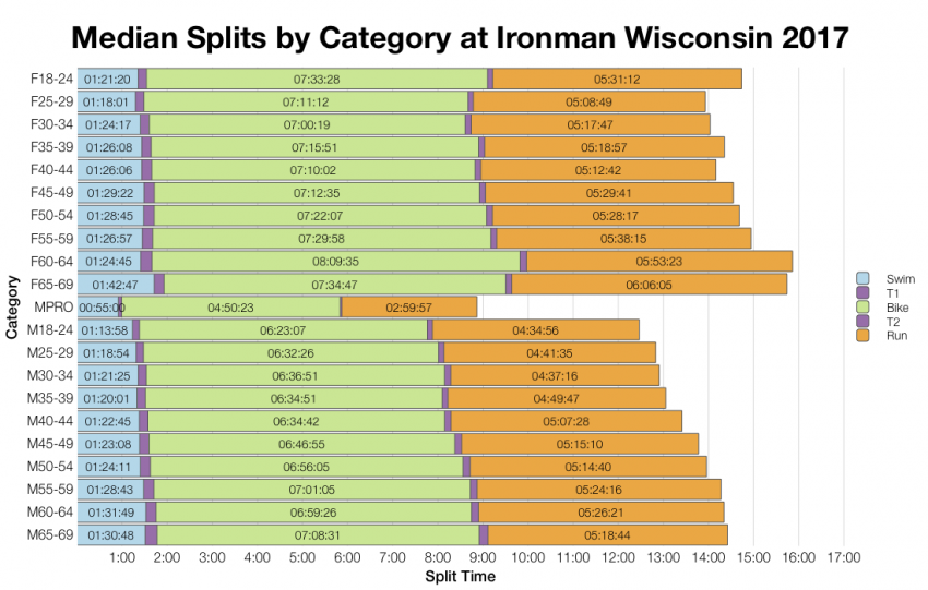 Median Splits by Age Group at Ironman Wisconsin 2017