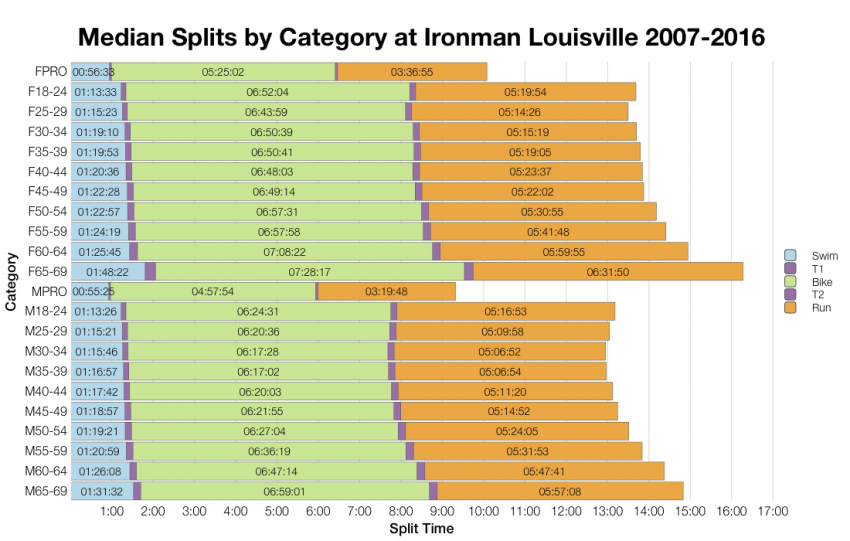 Median Splits by Age Group at Ironman Louisville 2007-2016