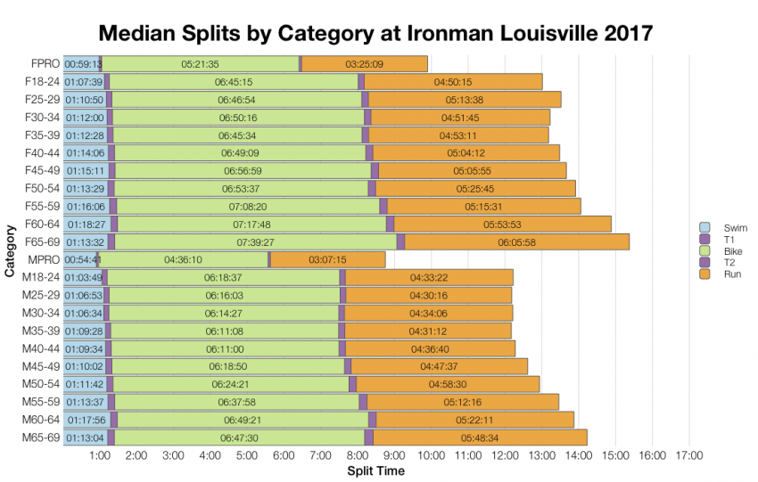 Median Splits by Age Group at Ironman Louisville 2017