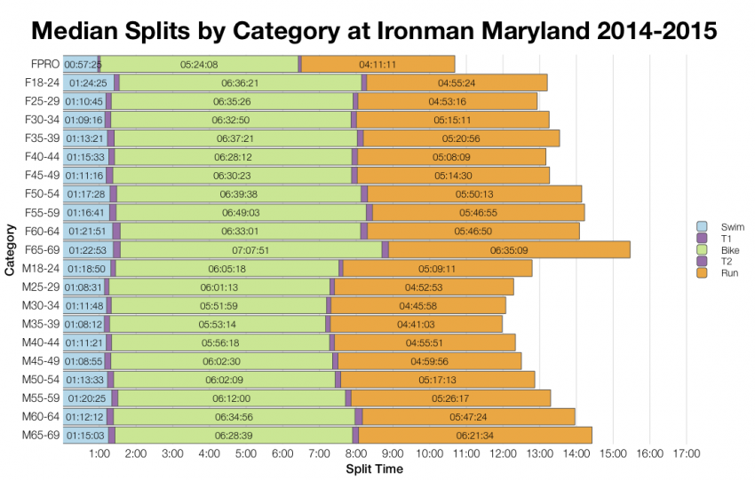 Median Splits by Age Group at Ironman Maryland 2014-2015