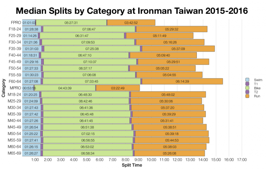 Median Splits by Age Group at Ironman Taiwan 2015-2016