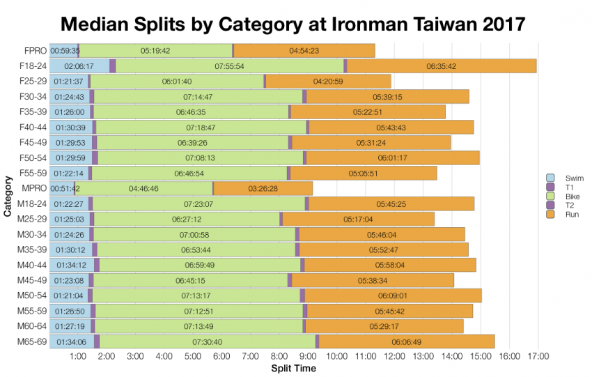Median Splits by Age Group at Ironman Taiwan 2017