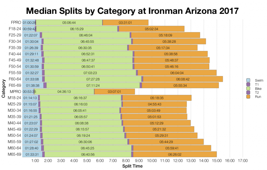 Median Splits by Age Group at Ironman Arizona 2017
