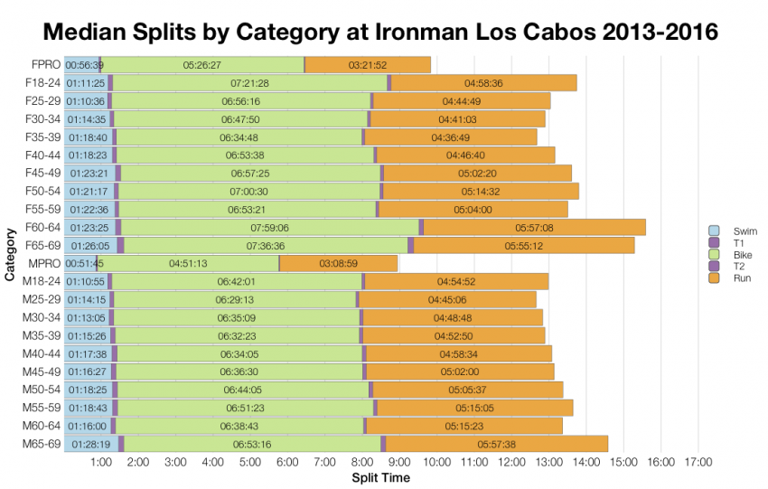 Median Splits by Age Group at Ironman Los Cabos 2013-2016