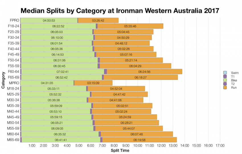 Median Splits by Age Group at Ironman Western Australia 2017