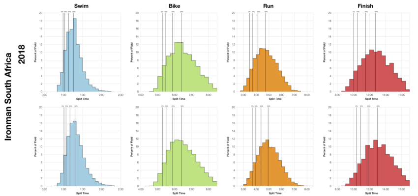 Distribution of Finisher Splits at Ironman South Africa 2018 Compared with 2008-2017
