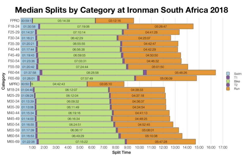 Median Splits by Age Group at Ironman South Africa 2018