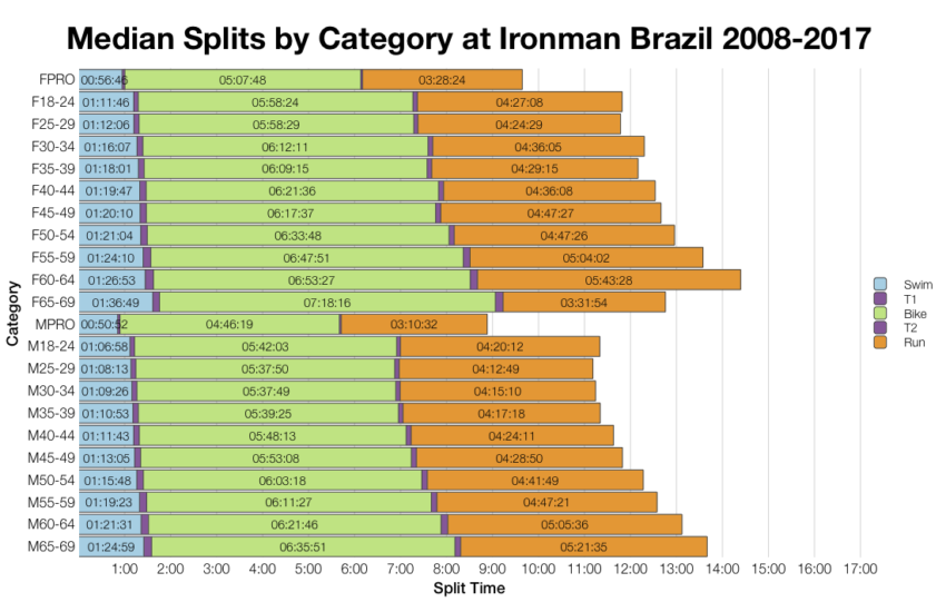 Median Splits by Age Group at Ironman Brazil 2008-2017