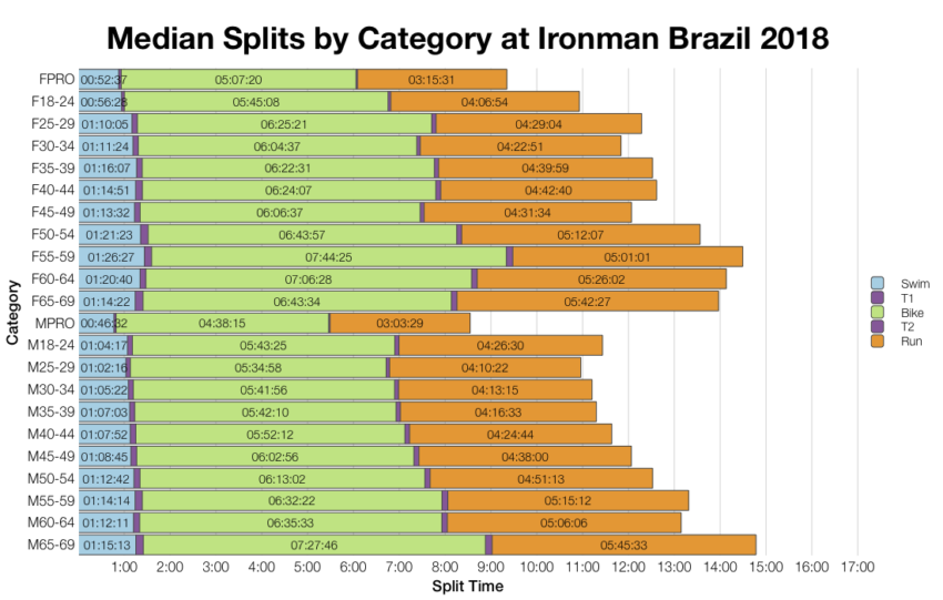 Median Splits by Age Group at Ironman Brazil 2018