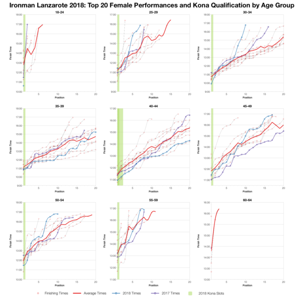 Top Twenty Female Performances and Kona Qualification by Age Group at Ironman Lanzarote 2018