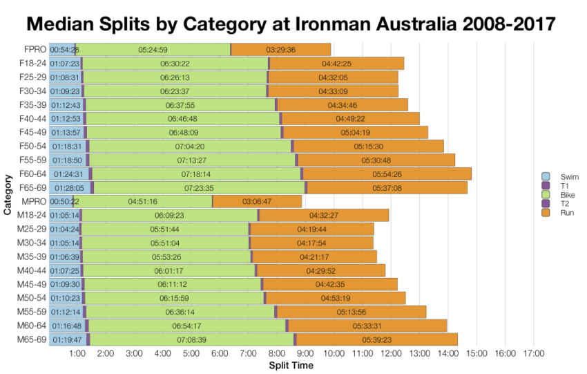 Median Splits by Age Group at Ironman Australia 2008-2017