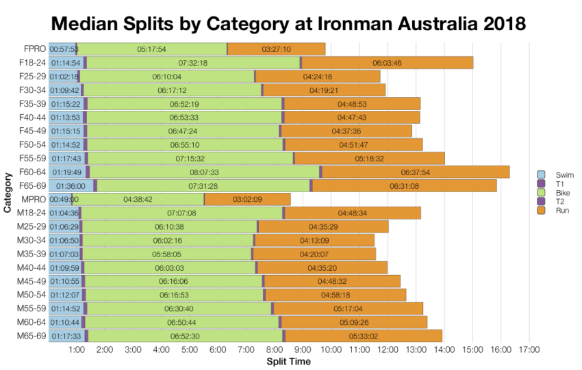 Median Splits by Age Group at Ironman Australia 2018