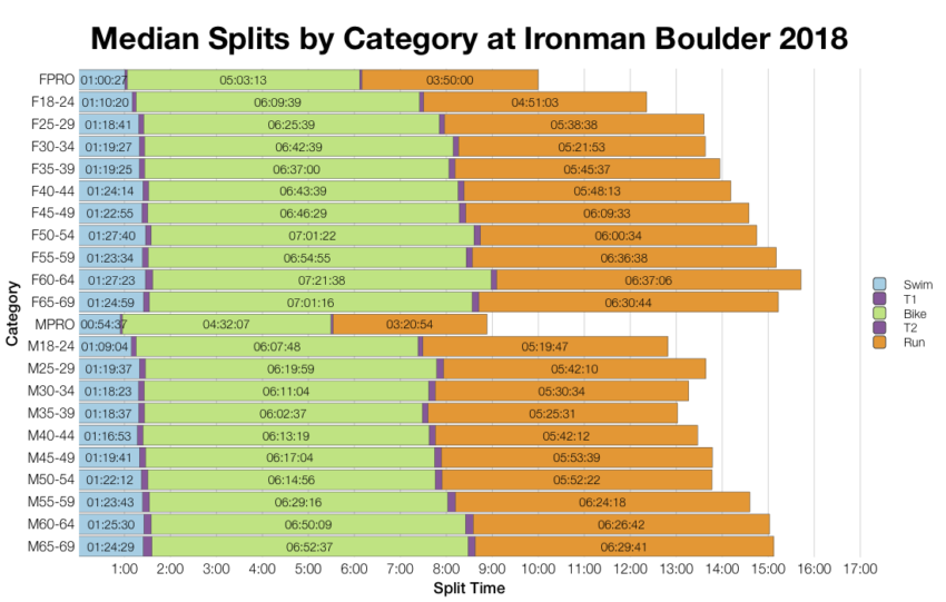 Median Splits by Age Group at Ironman Boulder 2018