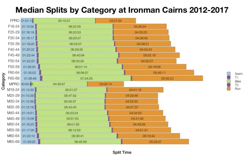 Median Splits by Age Group at Ironman Cairns 2012-2017