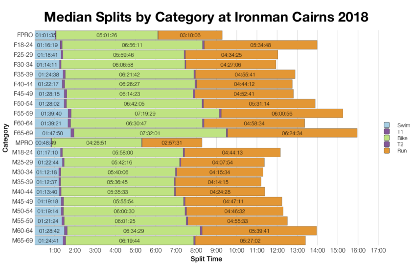 Median Splits by Age Group at Ironman Cairns 2018