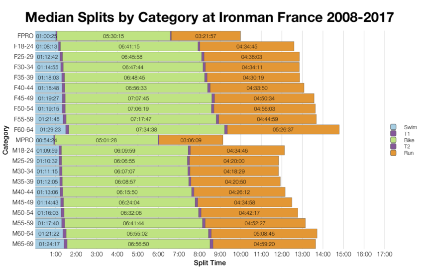 Median Splits by Age Group at Ironman France 2008-2017