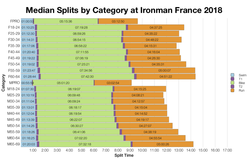 Median Splits by Age Group at Ironman France 2018