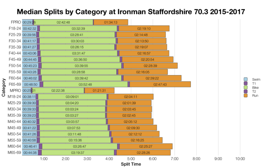Median Splits by Age Group at Ironman Staffordshire 70.3 2015-2017