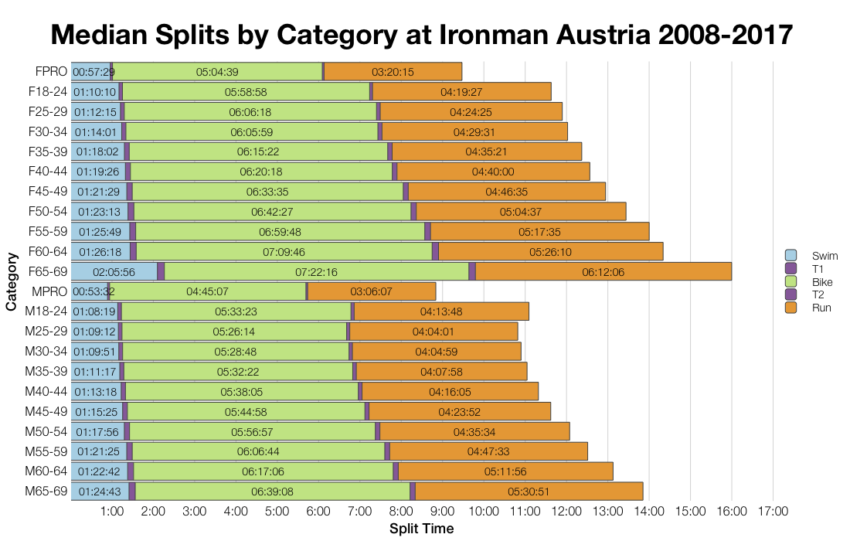 Median Splits by Age Group at Ironman Austria 2008-2017