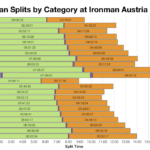 Median Splits by Age Group at Ironman Austria 2018