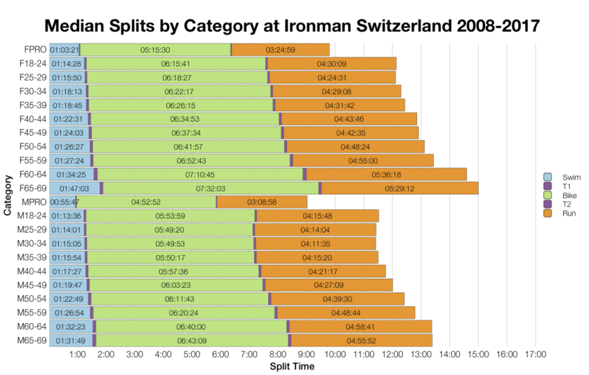 Median Splits by Age Group at Ironman Switzerland 2008-2017