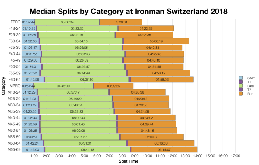Median Splits by Age Group at Ironman Switzerland 2018