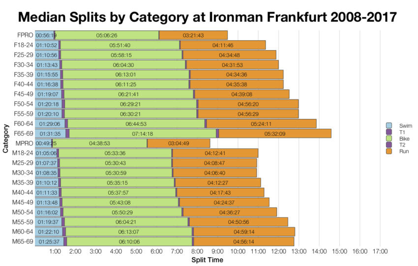 Median Splits by Age Group at Ironman Frankfurt 2008-2017