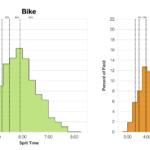 Adjusted Distribution of Finisher Splits at Ironman Frankfurt 2018