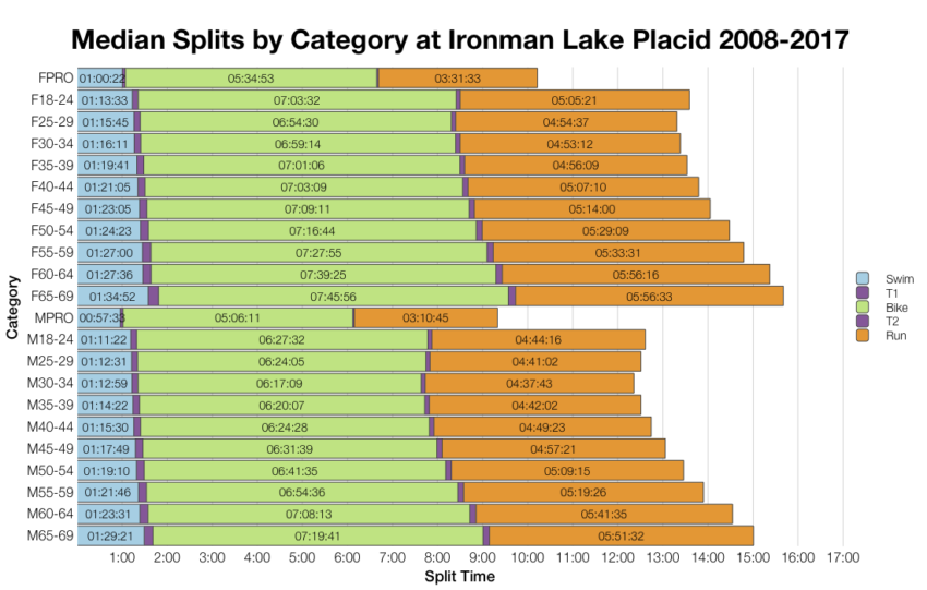 Median Splits by Age Group at Ironman Lake Placid 2008-2017