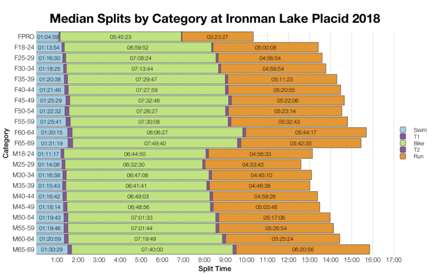 Median Splits by Age Group at Ironman Lake Placid 2018
