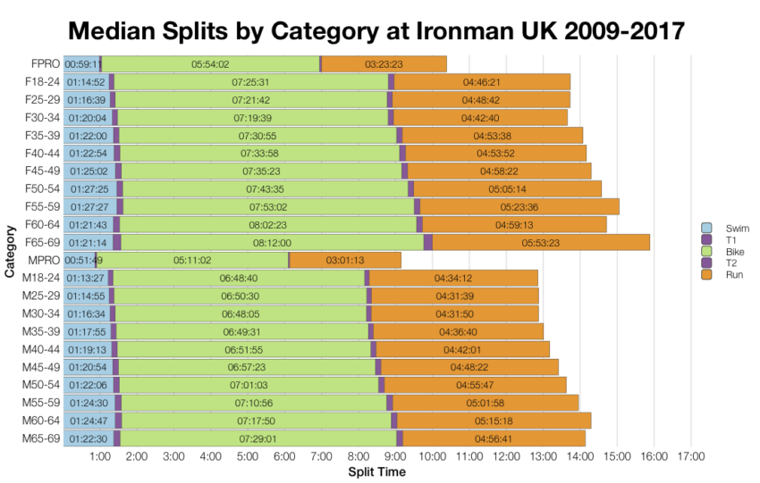 Median Splits by Age Group at Ironman UK 2009-2017
