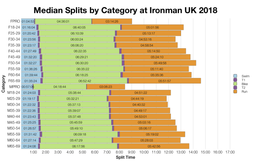 Median Splits by Age Group at Ironman UK 2018